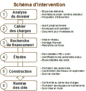 schema-intervention-eco-quartier