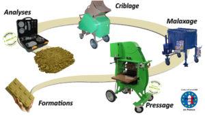 Les machines du procédé de fabrication des briques en terre crue de mecoconcept
